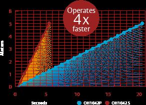 Optimale snelheid voor een productieve werkstroom: grafiek